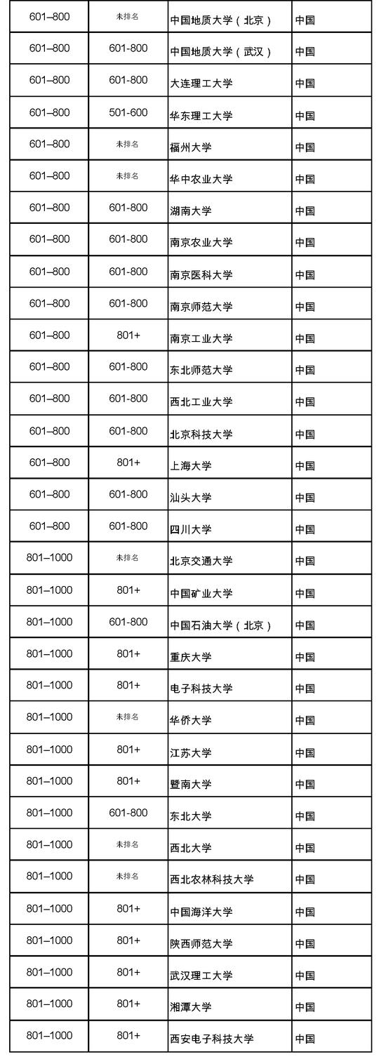 中国大学排名情况